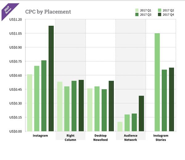 Cравнение стоимости рекламы в зависимости от плейсмента в Instagram и FB