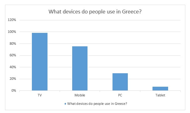devices in Greece