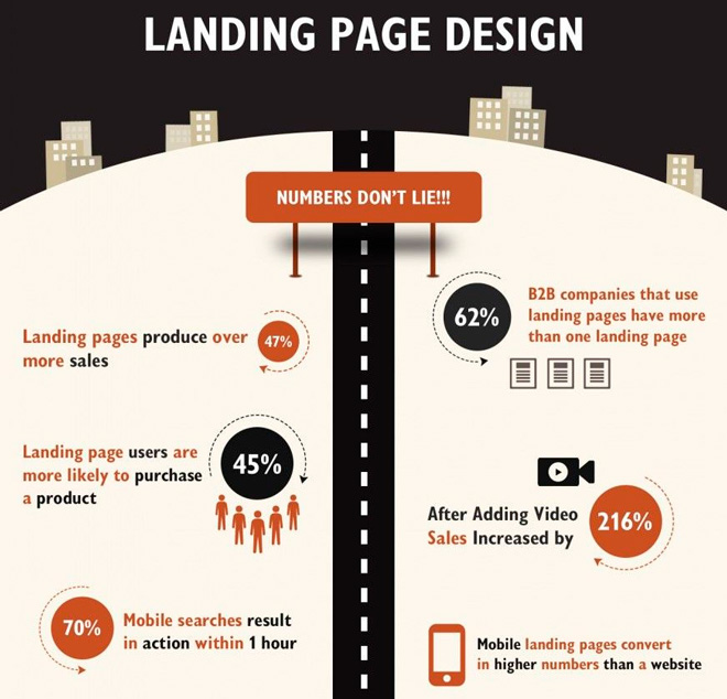 The effect of using landing pages