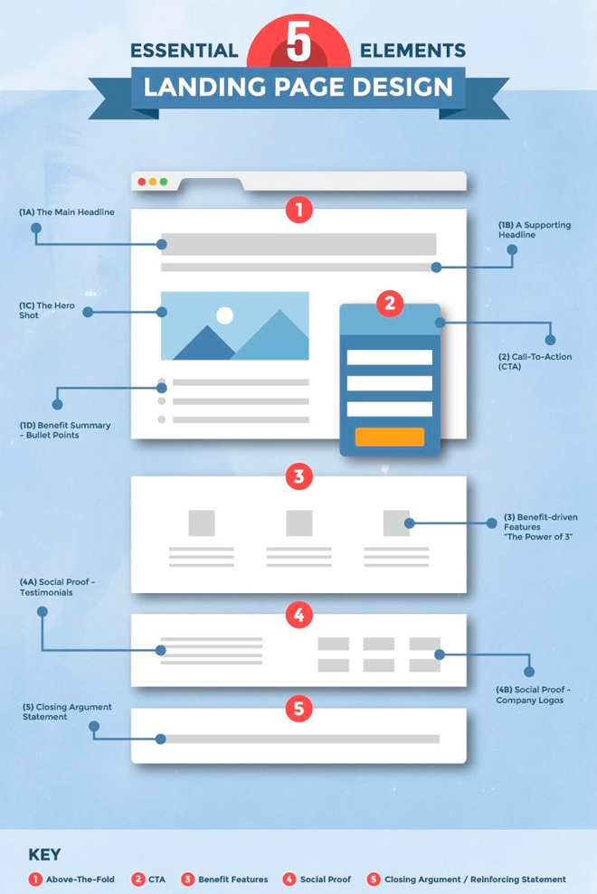 A good landing page has a logical structure