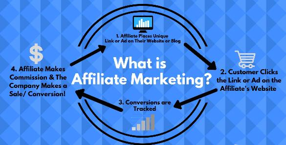 Simplified affiliate marketing scheme