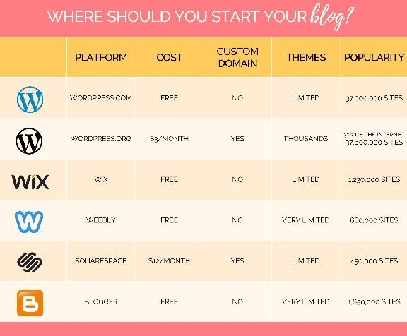 Comparison of popular blog platforms