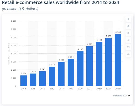 Global online sales market turnover
