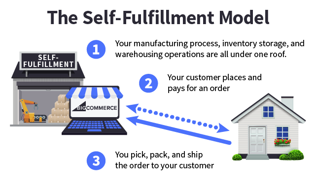 Self-fulfillment model