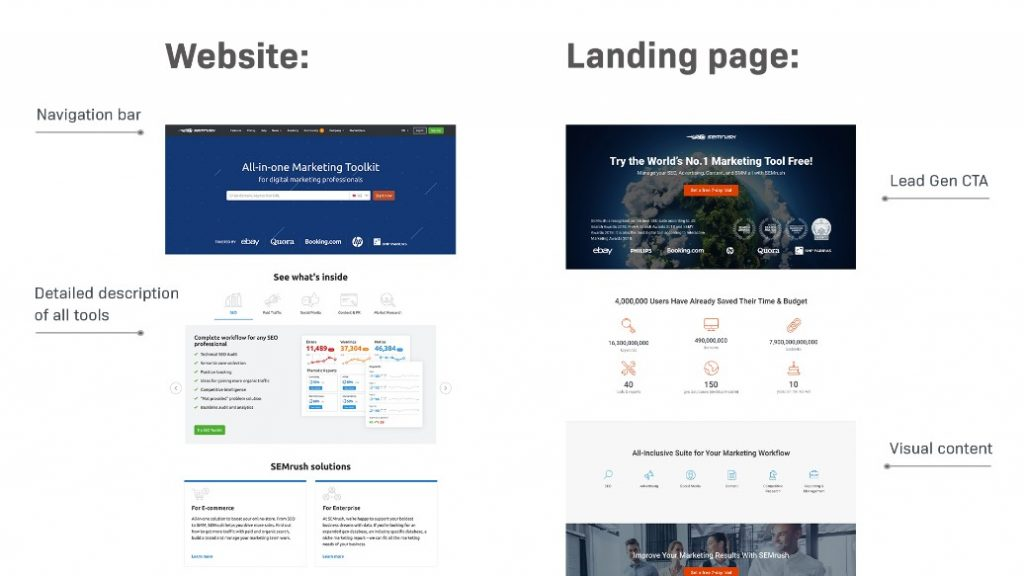 Normal websites and landing pages