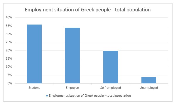 employment situation of Greek people
