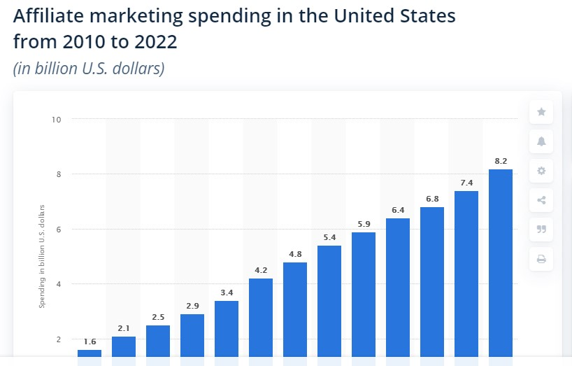 US Affiliate Marketing Growth from 2010 to 2022
