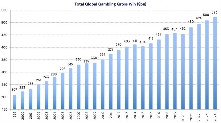 The total volume of the gambling market