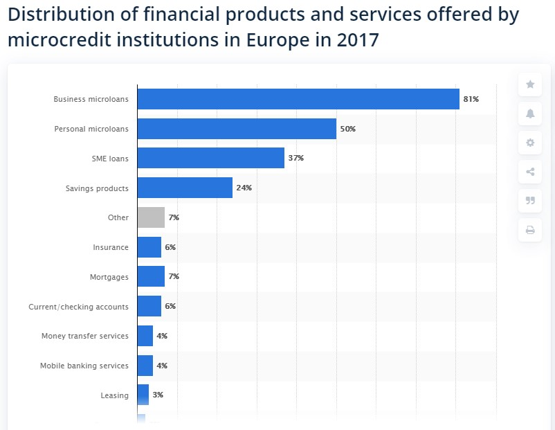 Distribution of financial products and services offered